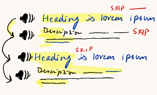 A sketch diagram showing a user skimming through audio output of search result headings and descriptions