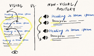 A diagram comparing how sighted users visually skim search result page, and how screen reader users skim-hear audio results