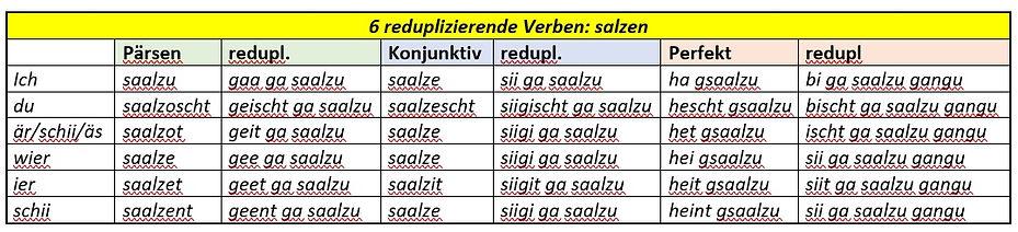 Kl 6 reduplizierende Verben.jpg