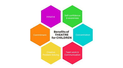 Benefits of Theatre for Children Final_e