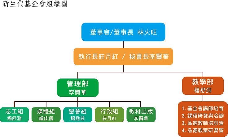 基金會組織架構圖.jpg