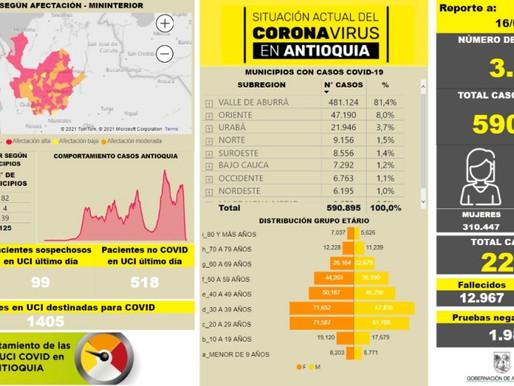 Antioquía 3.644 casos nuevos registrados, hoy el número de contagiados COVID-19,  se eleva a 590.895