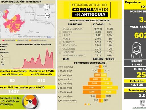Con 3.996 casos nuevos registrados, hoy el número de contagiados por COVID-19 en Antioquia se eleva