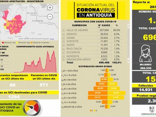 1.343 casos nuevos registrados,  el número de contagiados por COVID-19 en Antioquía se eleva a 696.4