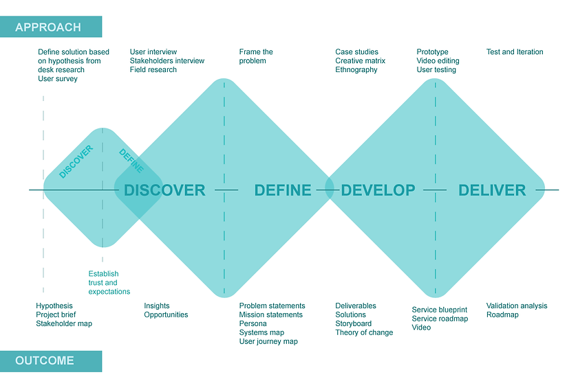 Design-process-fuwu.png