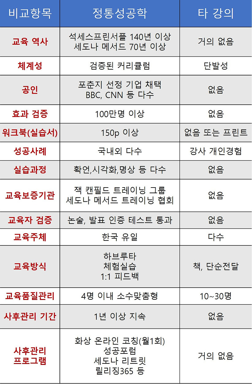 정통성공학과 타강의 비교