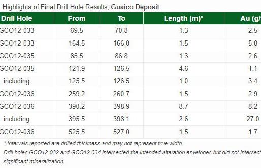 Antioquia Gold Completes 2012 Drilling Program at Cisneros