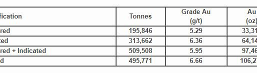Antioquia Gold Announces Mineral Resource Estimate Update for Cisneros Project