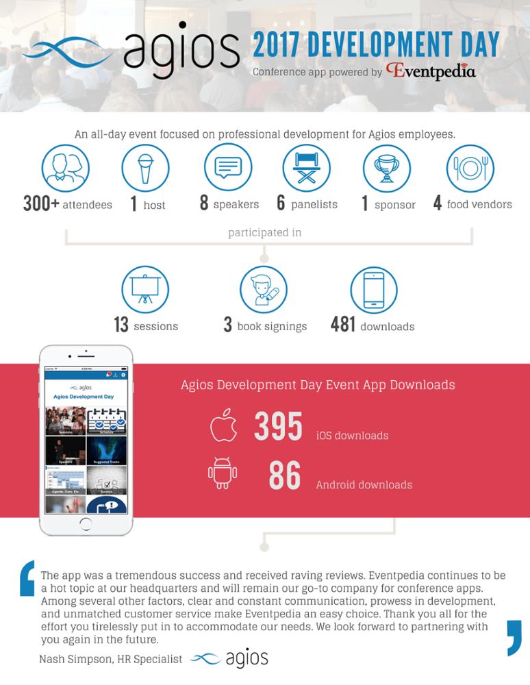 Agios App Results