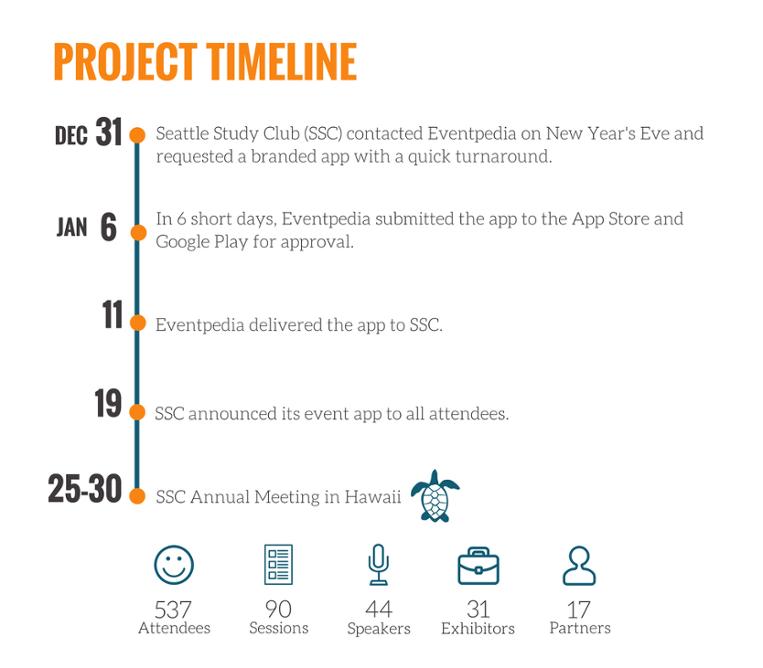 SSC Project Timeline