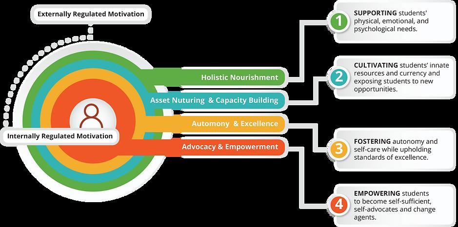 motivation diagram.png