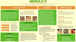 Pietrusza, L., and Beasley, J. SWOT Analysis of Pittsburgh's Premiere Black Owned Coffee and Tea Shop: Arnold's Tea.