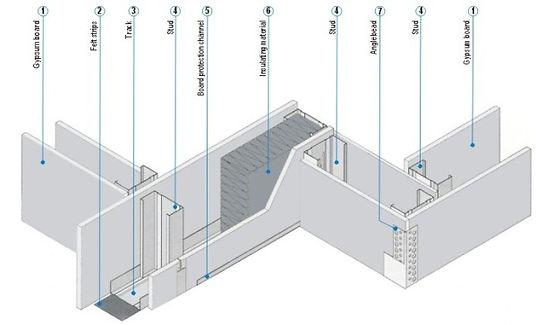 Metal Profile(partition system)_Installa