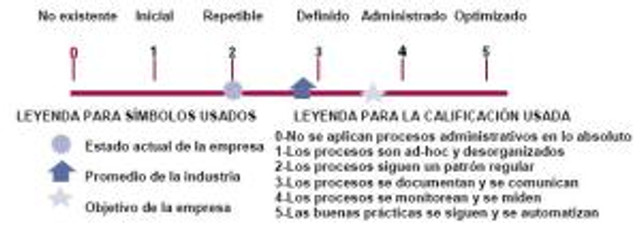 Escala COBIT