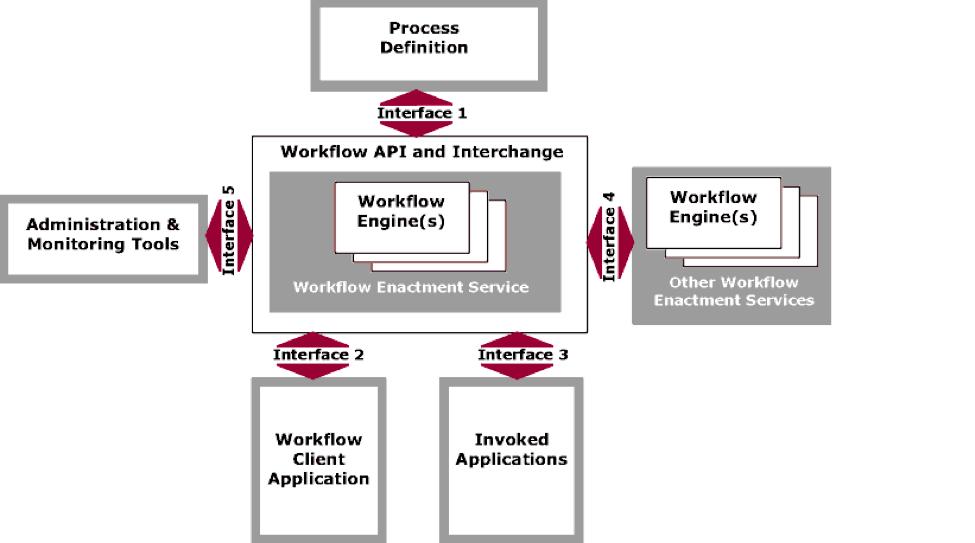 Workflow 3