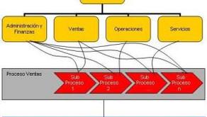 El Factor Clave para un Proyecto BPM