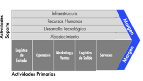 ERP y Procesos de Negocios o Procesos de Negocios y ERP