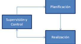 El Anteproyecto de una Implementación BPM