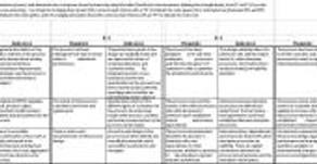 Escala de Madurez – Process Maturity Model