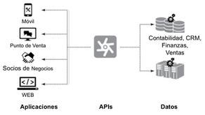 Interfaz de Programación de Aplicaciones [API]