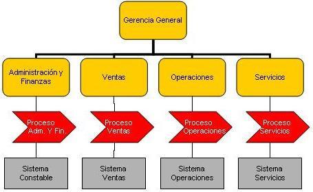 Modelo OperacionalMatricial