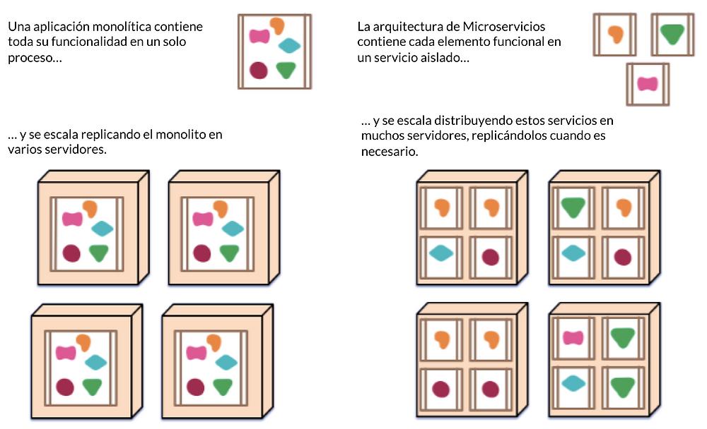 Microservicios vs Monolitico