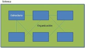 Estructura Organizacional para la Operación con BPM