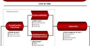 Dimensiones de un Proceso de Negocio – Business Process Dimensions