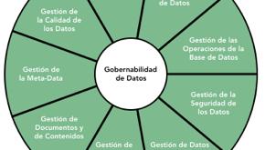Gobernabilidad de Datos
