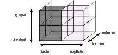 Diagrama Tipos deConocimiento