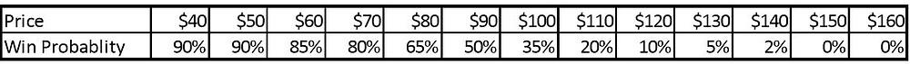 Margin and Price Data