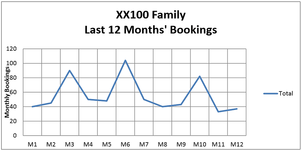 Last 12 Month's Bookings