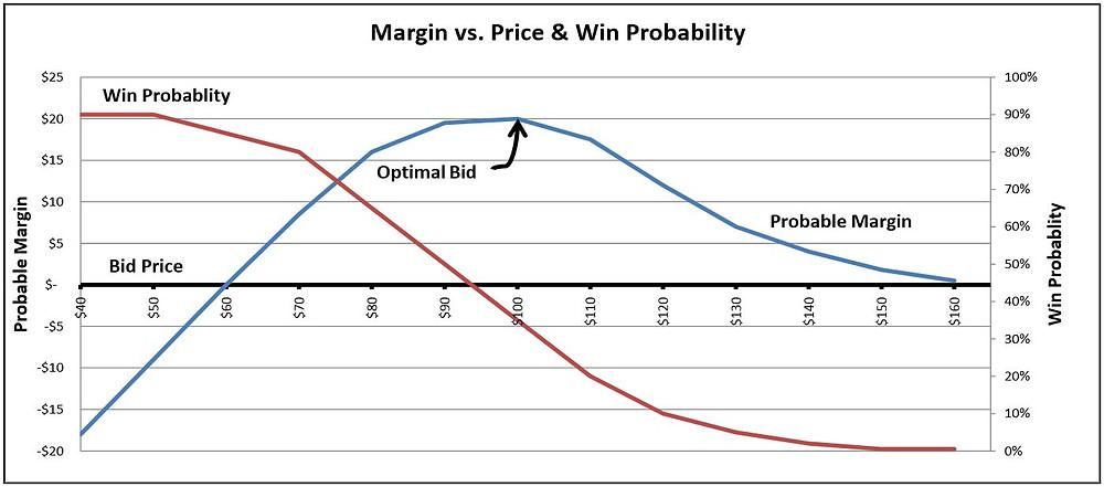 Margin and Probable Margin based on bid price