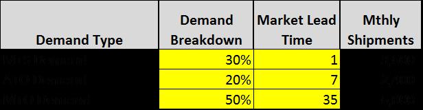 Demand Backlog Breakdown for S&OP