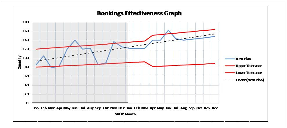 S&OP Effectiveness Measurement.  Bookings with a bias.