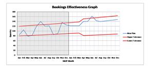 S&OP Bookings Effectiveness.  An S&OP KPI showing bookings out of tolerance.