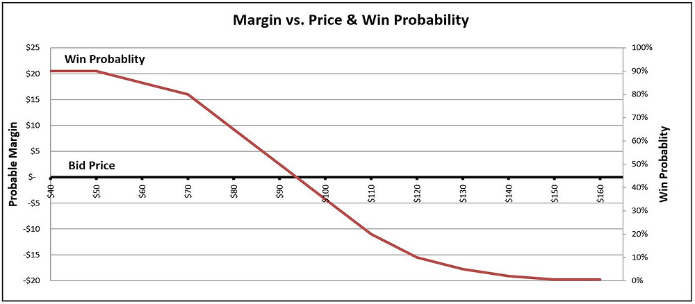 Margin and Price Relationship