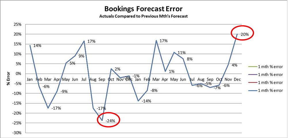 Bookings Forecast Error