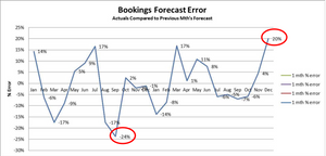 Bookings Forecast Error