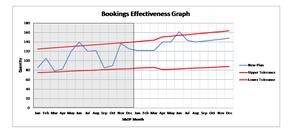 S&OP Effectiveness Measurement.  Bookings showing failure points