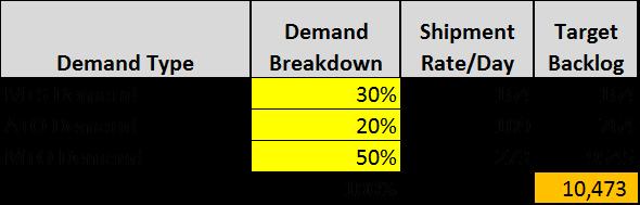 Target Backlog for S&OP