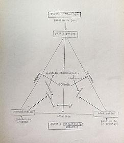 The Revolution of Everyday Life, diagram