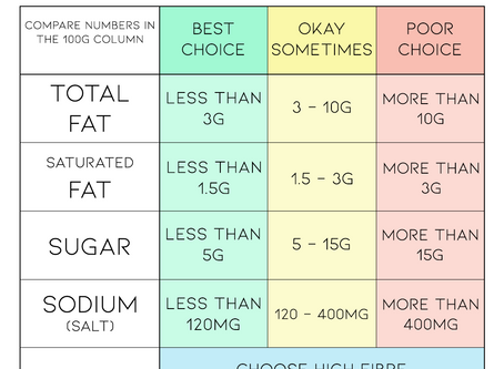 Cracking the code on food labels