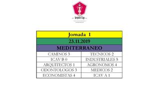 RESULTADOS 1ª JORNADA VII RYDER CUP COLEGIOS PROFESIONALES EN MEDITERRANEO