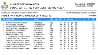 RESULTADOS FINAL NACIONAL YOINGOLF EN OLIVANOVA