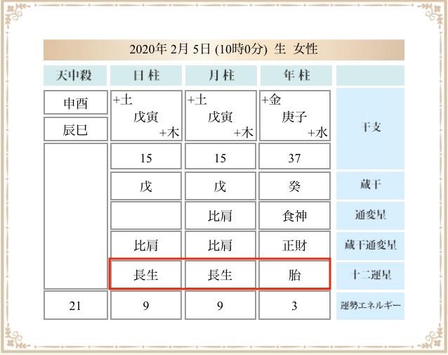 十二運星 3グループの特性