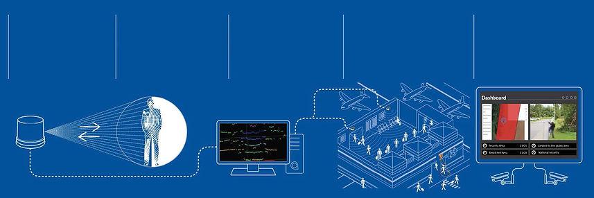 Quanergy-Security-Lidar-Ip-Mirador.jpg