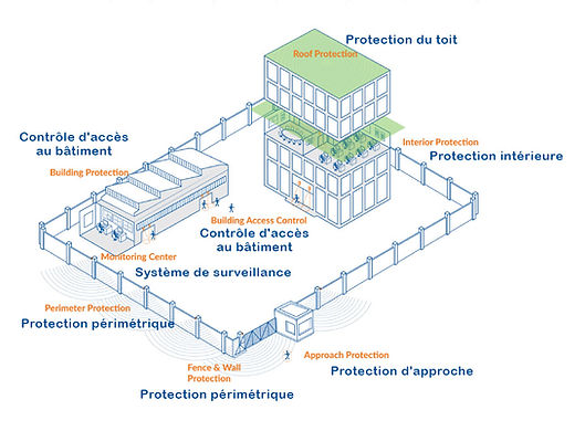 schéma-protection-Lidar-Ip-Mirador.jpg