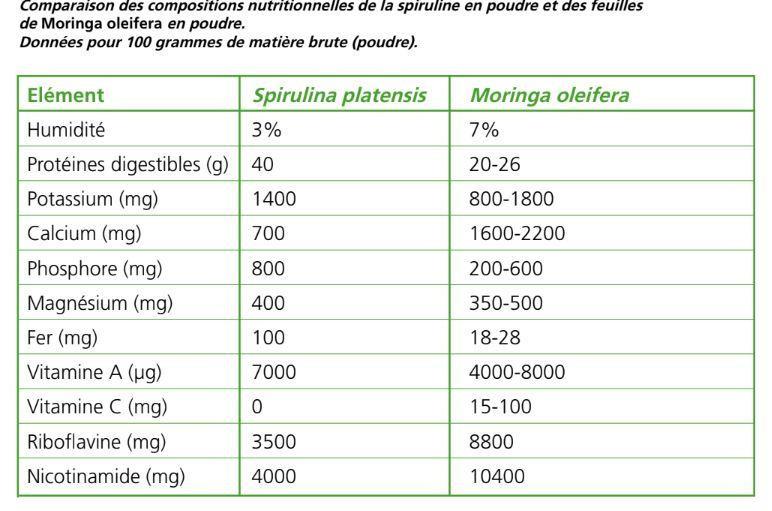 composition-nutritionnelle-spiruline-moringa-oleifera