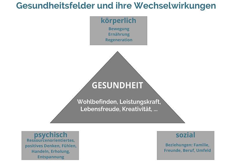 Gesundheit_Wechselwirkungen_1.jpg